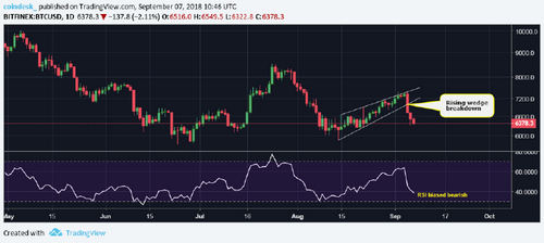 $6K Ahead? Bitcoin Price Plunges After Brief Recovery