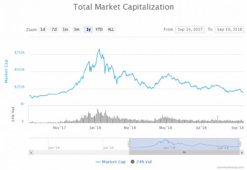 Back Below $200 Billion: Crypto Market Cap Sinks to 10-Month Low