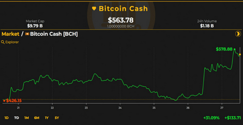 BCH Roundup: Markets and Developments Leap Ahead This Week