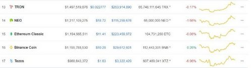 Binance to Unlock BNB Balances to Fix Circulating Supply Differences with Coinmarketcap