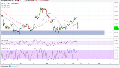 Bitcoin (BTC) Price Analysis: Closing in on Major Support Zone
