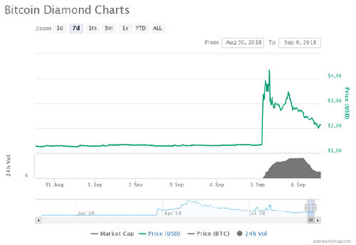 Bitcoin Diamond (BCD) The only Gainer Among the Top 100 Cryptos, Rises +105% In 24 Hours