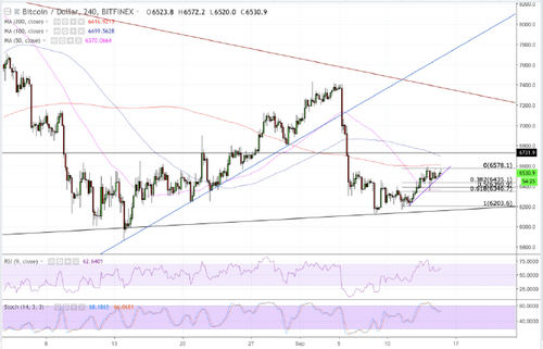 Bitcoin Price Intraday Analysis: BTC/USD Upside Held Near $6500