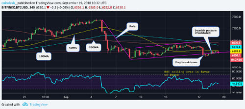 Bitcoin Price Lacks Direction After Defense of $6200
