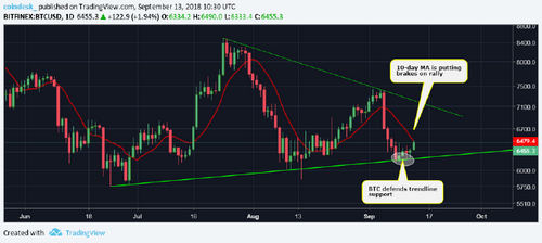 Bitcoin Price Looks North After Passing $6.4K Resistance