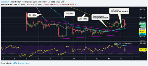 Bitcoin Price Takes a $200 Tumble After Eight-Day Highs