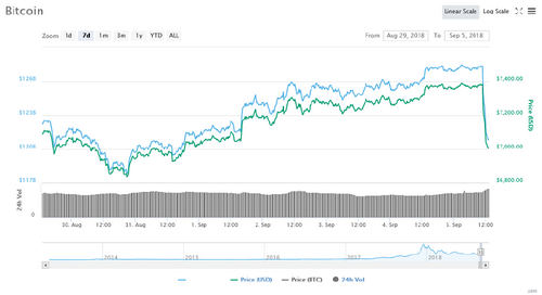 Bitcoin Price Update: BTC Erases Recent Gains, Drops Three Percent in Minutes as Cryptocurrency Market Suffers Fresh Plunge
