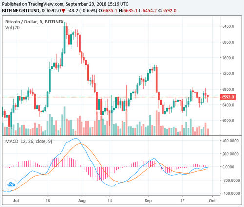 Bitcoin Slightly Retraces to $6500 after Decent Rally, Ripple Gains Another 5%