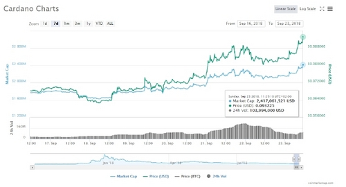 Cardano (ADA) Showcasing Good Numbers Following Weiss Ratings Recommendation