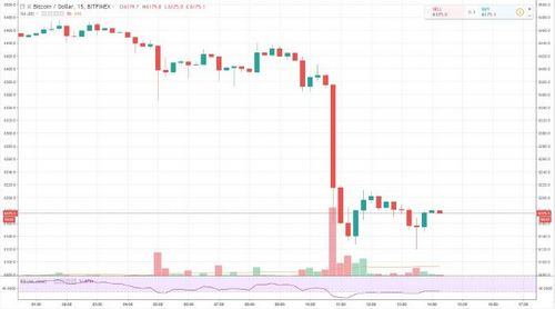 Crypto Market Continues Lower, ETH Falls Below $200, BTC at $6150