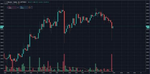 """Crypto Market Remains A Mixed Bag """"The Selloff Is Overdone"""""""