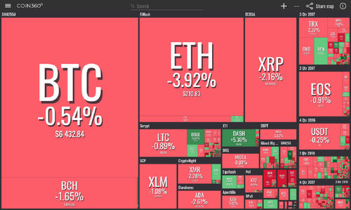 Crypto Market Stands Its Ground, Three of the Top 20 Coins by Market Cap See Gains