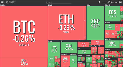 Crypto Markets See Mixed Signals as Total Market Cap Holds Position