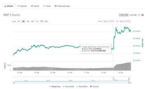 Demystifying the $589 XRP Price Prediction by End of 2018