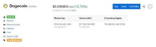 """Dogecoin Sees 15% Surge, """"DOGE Is The Envy Of The Crypto World"""""""