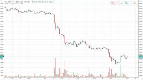 Ethereum (ETH) Continues To Underperform, Are ICOs To Blame?