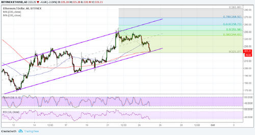 Ethereum (ETH) Price Analysis: Potential Upside Targets