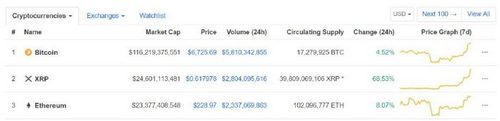 Ethereum (ETH) Reclaims the Number 2 Spot After XRP's Recent Surge in The Markets