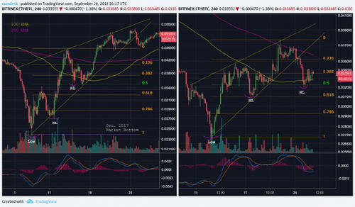 History Repeating? Why Ether's Price Just Might Have Bottomed Out