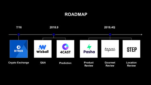 Line Crypto Roadmap