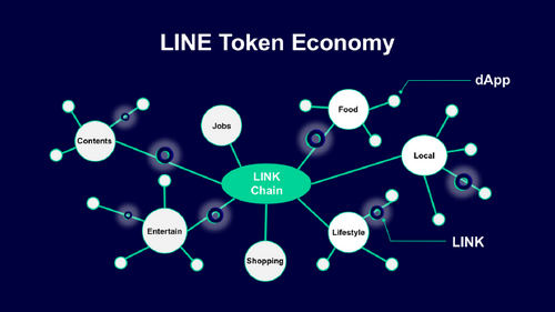 "Line Launches dApps Part of Its Blockchain-Based ""Line Token Economy"""