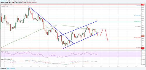 Litecoin Price Analysis: LTC/USD Struggling Near Crucial Resistance