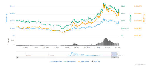 Nano Returns From Record Low to Become Month's Top-Performing Big Crypto