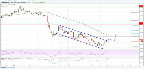 Ripple Price Analysis: XRP/USD Gains Could be Limited