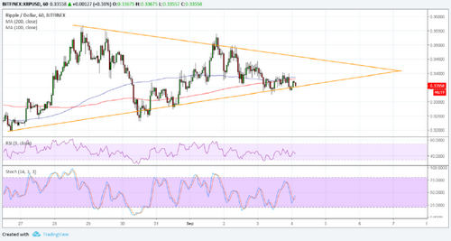 Ripple (XRP) Price Analysis: Another Consolidation Pattern