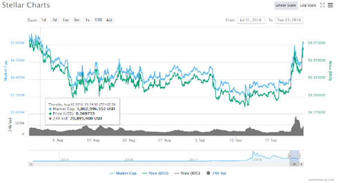 Stellar Lumens (XLM) Continues its Double Digit Trend While Ripple's XRP Slows Down