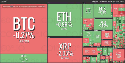 Amidst Mixed Price Action, Half of Top Ten Cryptos See Green