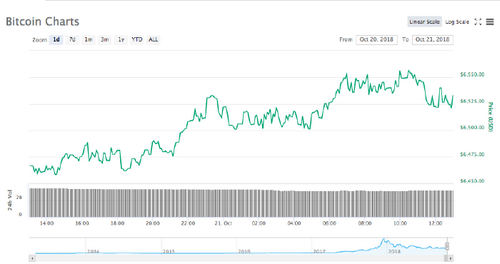 Bitcoin 24 hour price chart