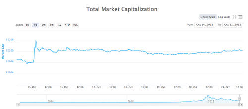 Total market capitalization 7-day chart