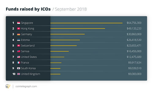 Funds raised by ICOs