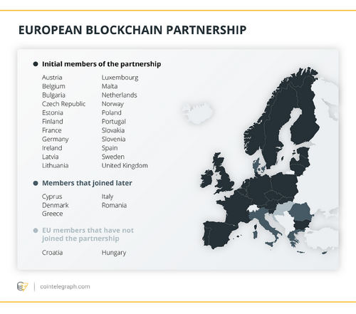The European Blockchain Partnership Finds Europe Getting Serious About Distributed Ledger Technology