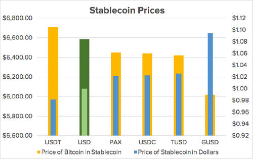 Which Stablecoin Is the Riskiest? The Crypto Market Is Pricing That In