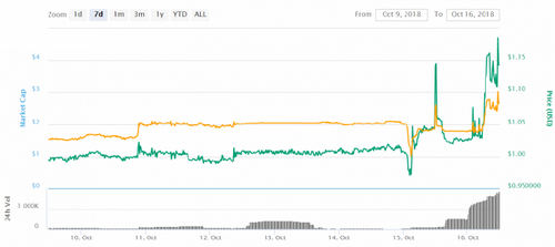 Winklevoss-Backed Stablecoin Soars Above $1 as Tether's Market Cap Plunges