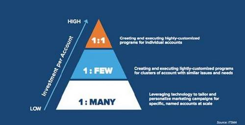 A blended ABM approach: Designing programs