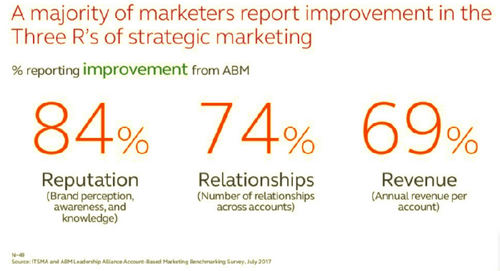 Account-based marketing is no fad: How and why CMOs should commit