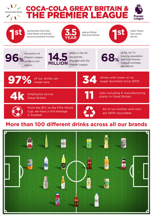 Coca-Cola UK boss Jon Woods on Premier League, obesity and a multi-brand future