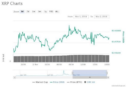 Crypto Markets Keep Trading Sideways, With Slight Gains Among the Top 20 Coins