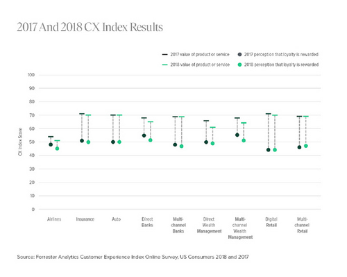 Customer Experience Index Reveals Brands Lack Human Connection