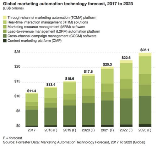 First Forrester forecast for marketing automation finds it is still 'early innings' for adoption