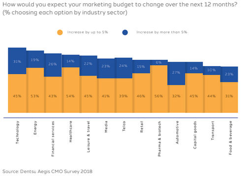 Global marketers expect their budgets to rise in 2019