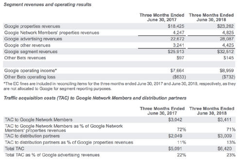 Google posts Q2 revenue of $32.7 billion, beats on top and bottom line