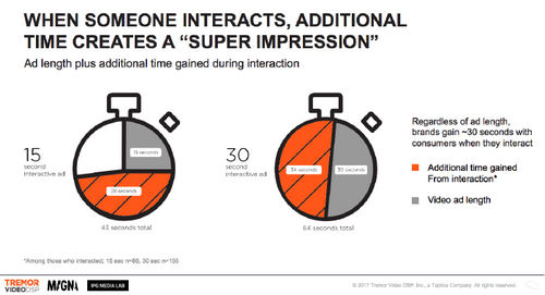 How to make interactive video creative work for your brand
