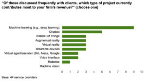 In XD Providers' Emerging Technology Work, Machine Learning And Chatbots Mature Fastest