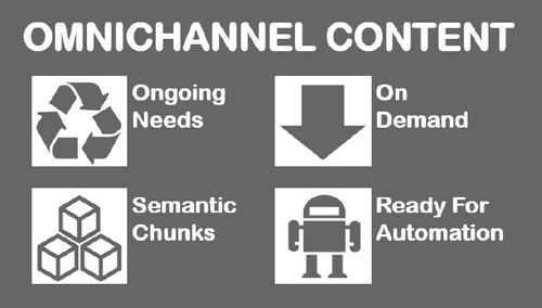 a visual with four icons and four principles of omnichannel content