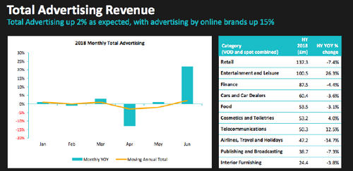 McCall's ITV strategic refresh bets on growing direct to consumer revenues