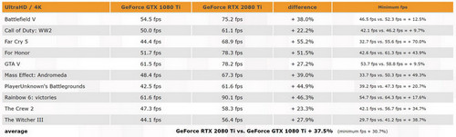 NVIDIA GeForce RTX 2080 Ti Benchmarks Allegedly Leaked